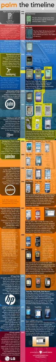 The Palm Timeline - click for larger